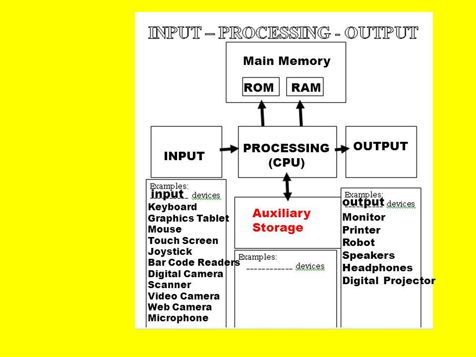 INPUT PROCESSING (CPU) OUTPUT input Main Memory ROM RAM output