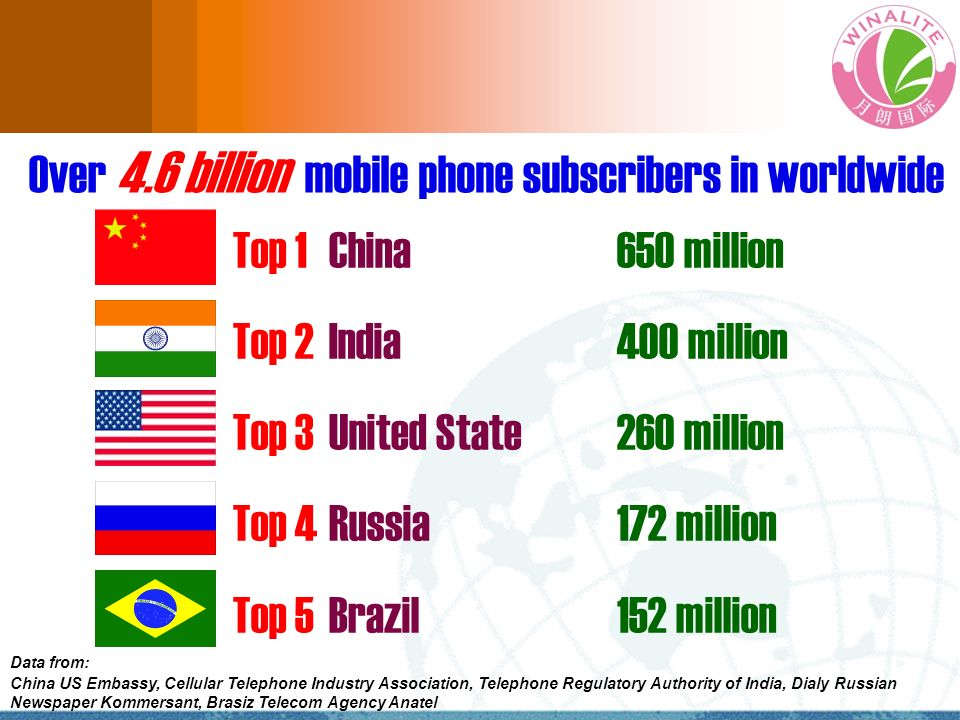 Over 4.6 billion mobile phone subscribers in worldwide