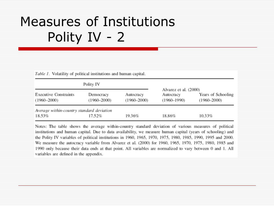 Measures of Institutions Polity IV - 2