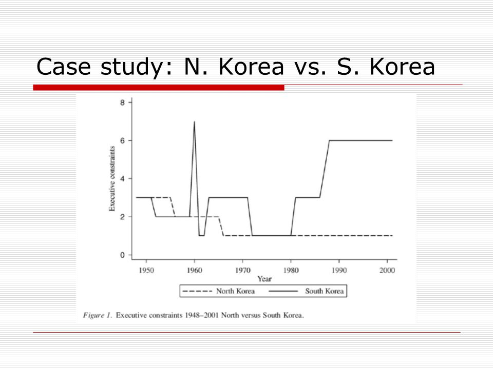 Case study: N. Korea vs. S. Korea