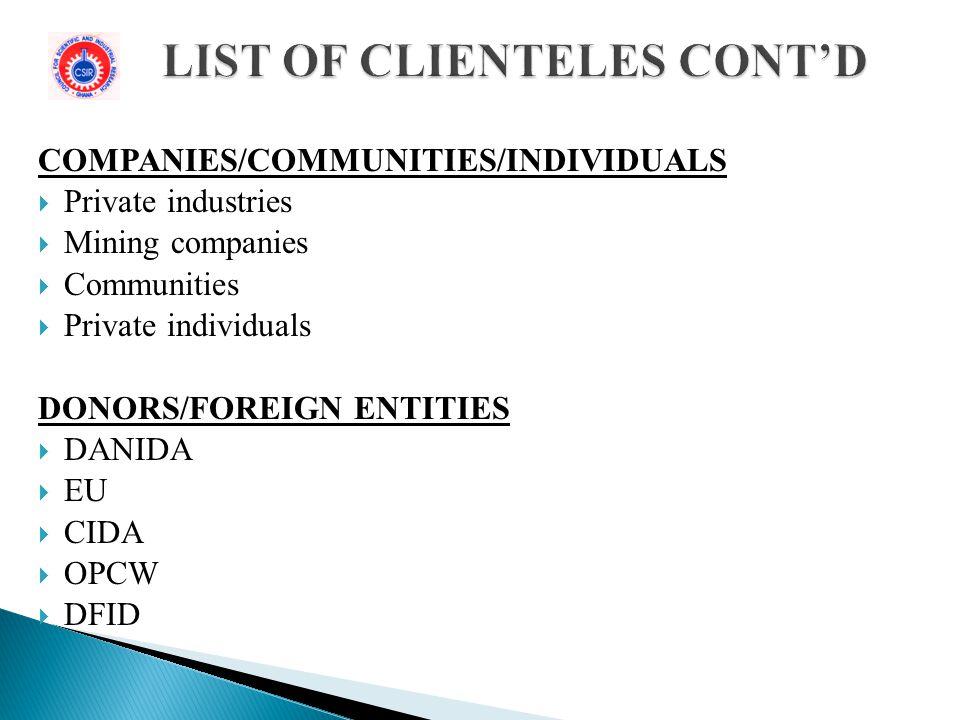 LIST OF CLIENTELES CONT'D