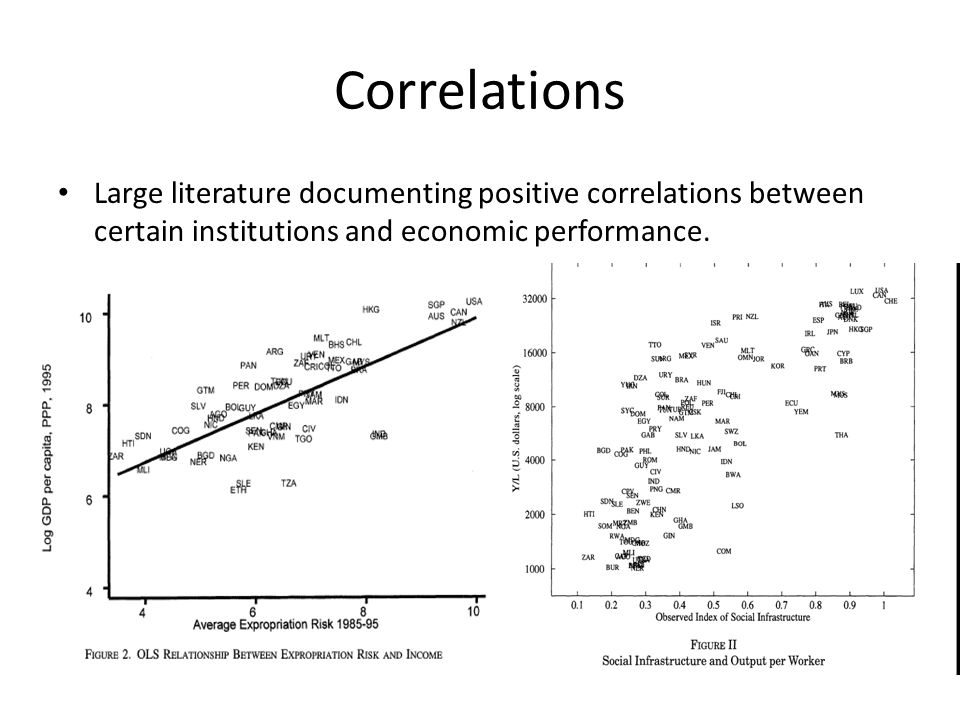 Correlations Large literature documenting positive correlations between certain institutions and economic performance.
