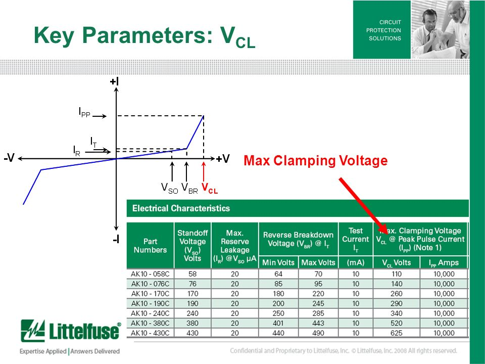 Key Parameters: VCL Max Clamping Voltage.