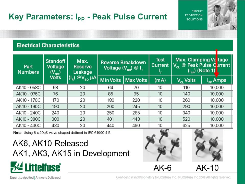 Key Parameters: IPP - Peak Pulse Current