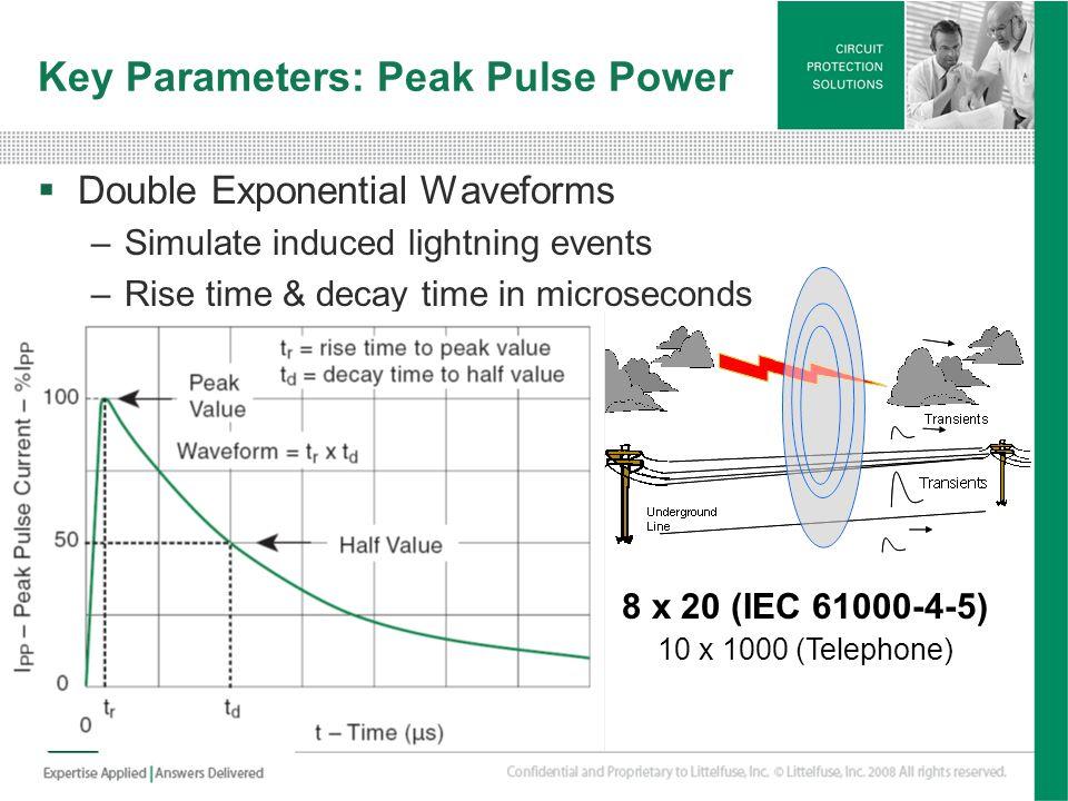 Key Parameters: Peak Pulse Power