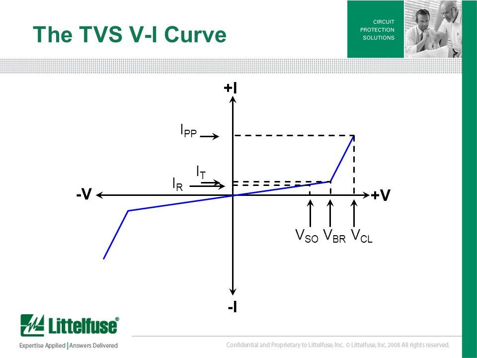 The TVS V-I Curve +I -V +V -I IPP IT VSO VBR VCL IR