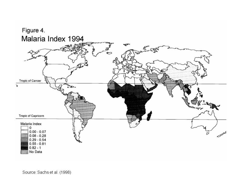 Source: Sachs et al. (1998)