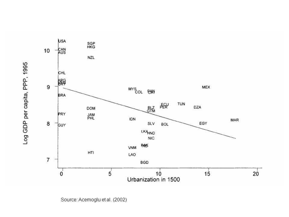 Source: Acemoglu et al. (2002)