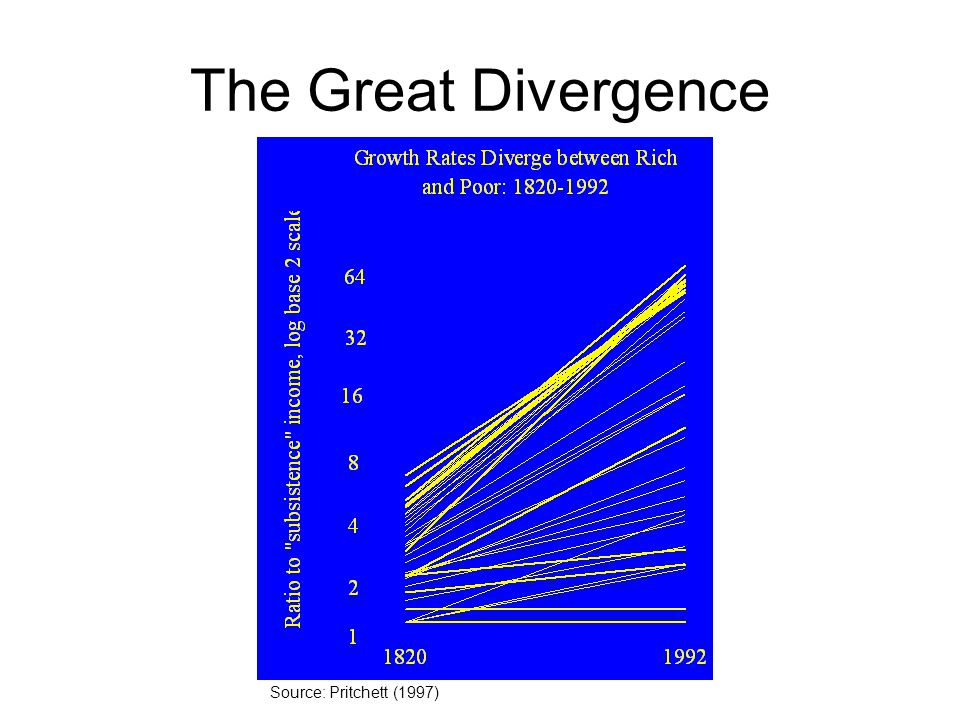 The Great Divergence Source: Pritchett (1997)