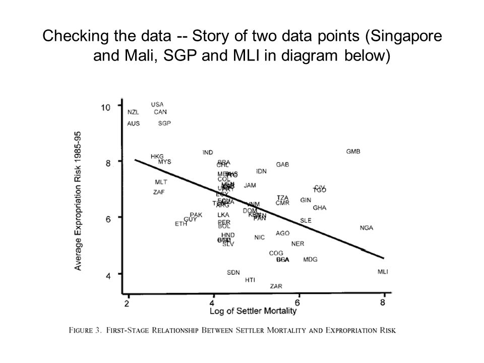 Checking the data -- Story of two data points (Singapore and Mali, SGP and MLI in diagram below)