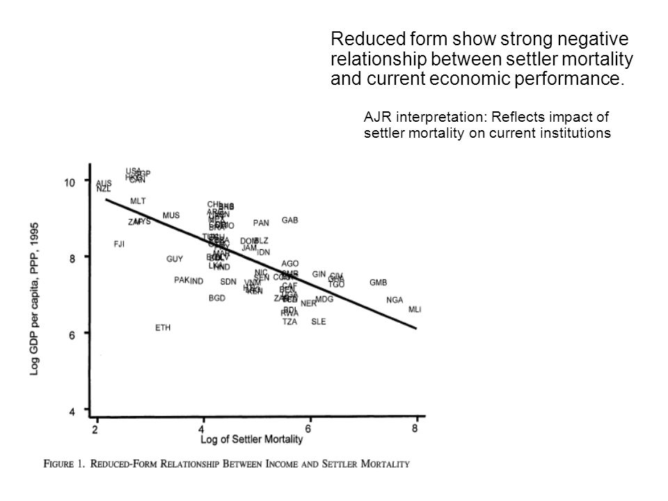 Reduced form show strong negative relationship between settler mortality and current economic performance.
