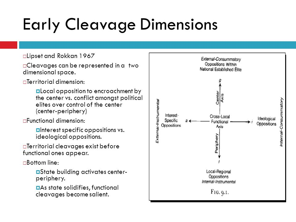 Early Cleavage Dimensions