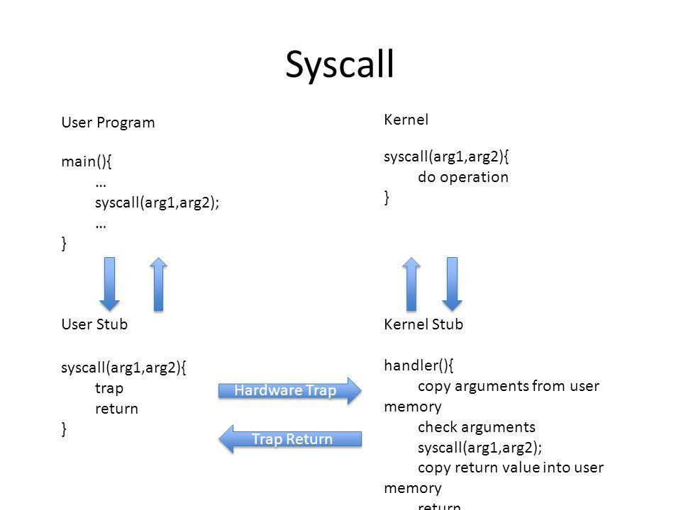Syscall User Program Kernel syscall(arg1,arg2){ do operation } main(){