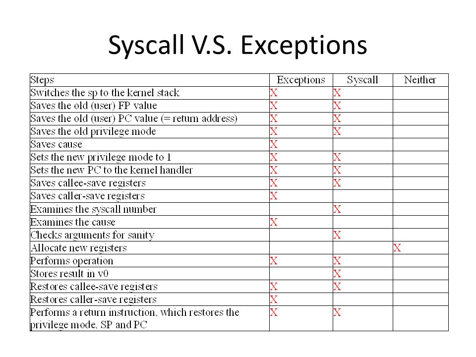 Syscall V.S. Exceptions