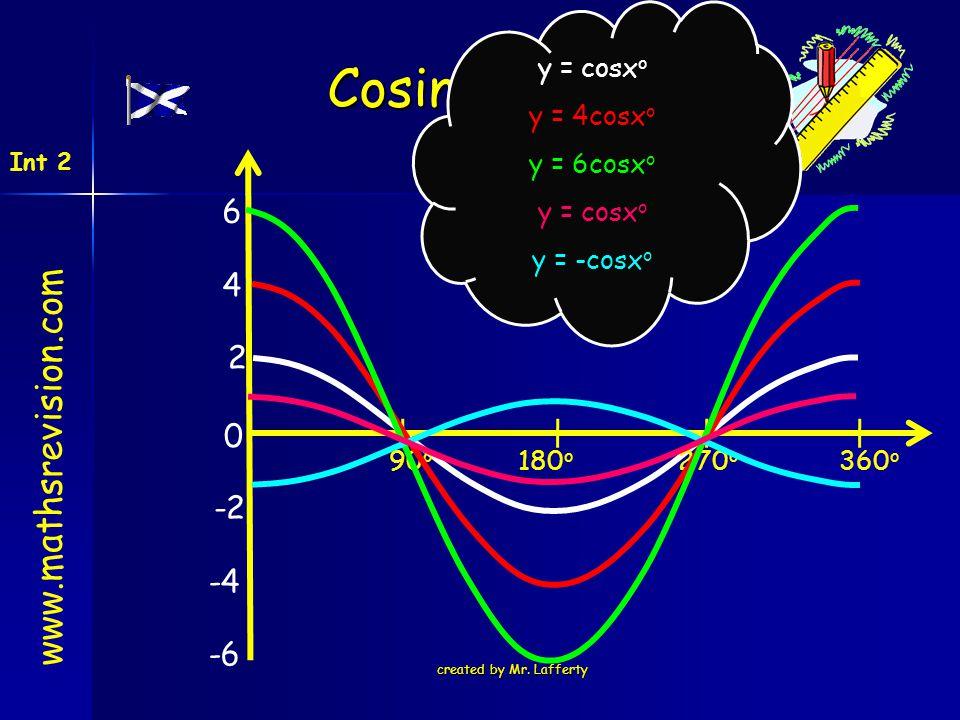 Cosine Graph www.mathsrevision.com 6 4 2 -2 -4 -6 y = cosxo y = 4cosxo