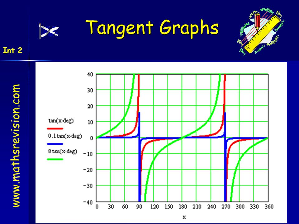 Tangent Graphs Int 2 www.mathsrevision.com created by Mr. Lafferty