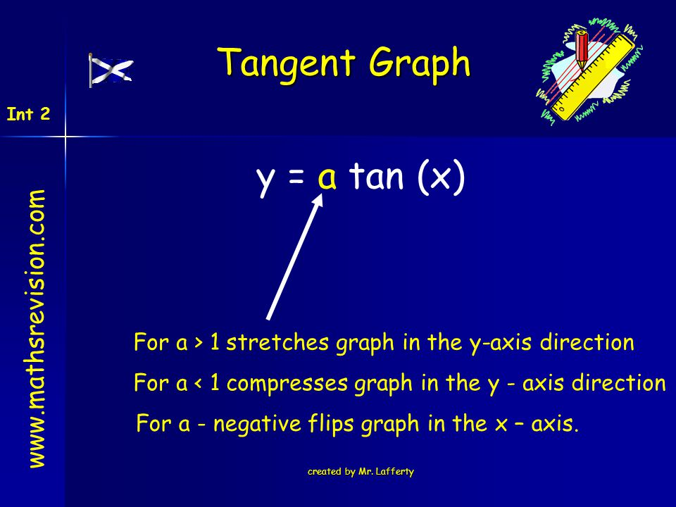 Tangent Graph y = a tan (x)