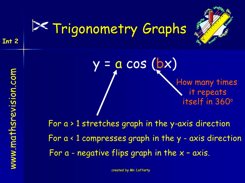 Trigonometry Graphs y = a cos (bx) www.mathsrevision.com