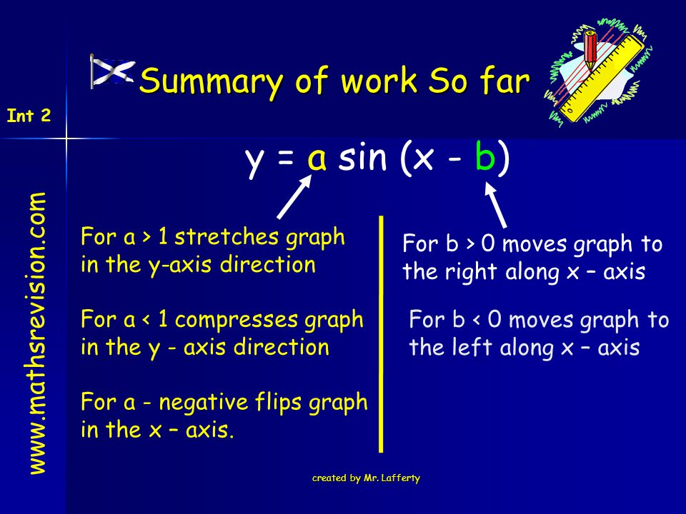 y = a sin (x - b) Summary of work So far www.mathsrevision.com