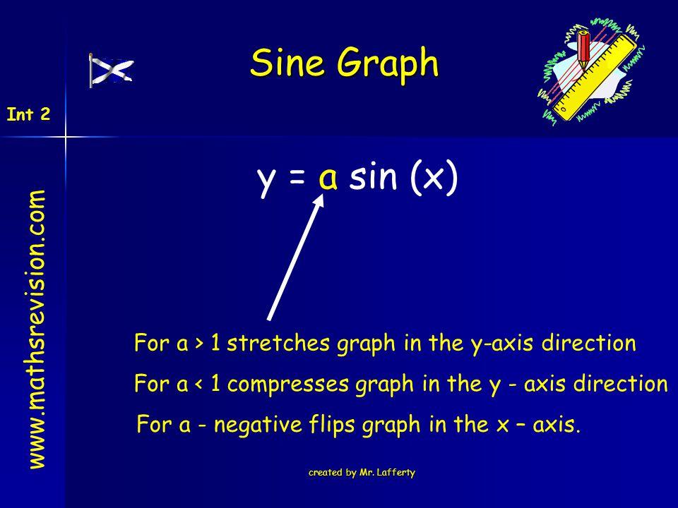 Sine Graph y = a sin (x) www.mathsrevision.com
