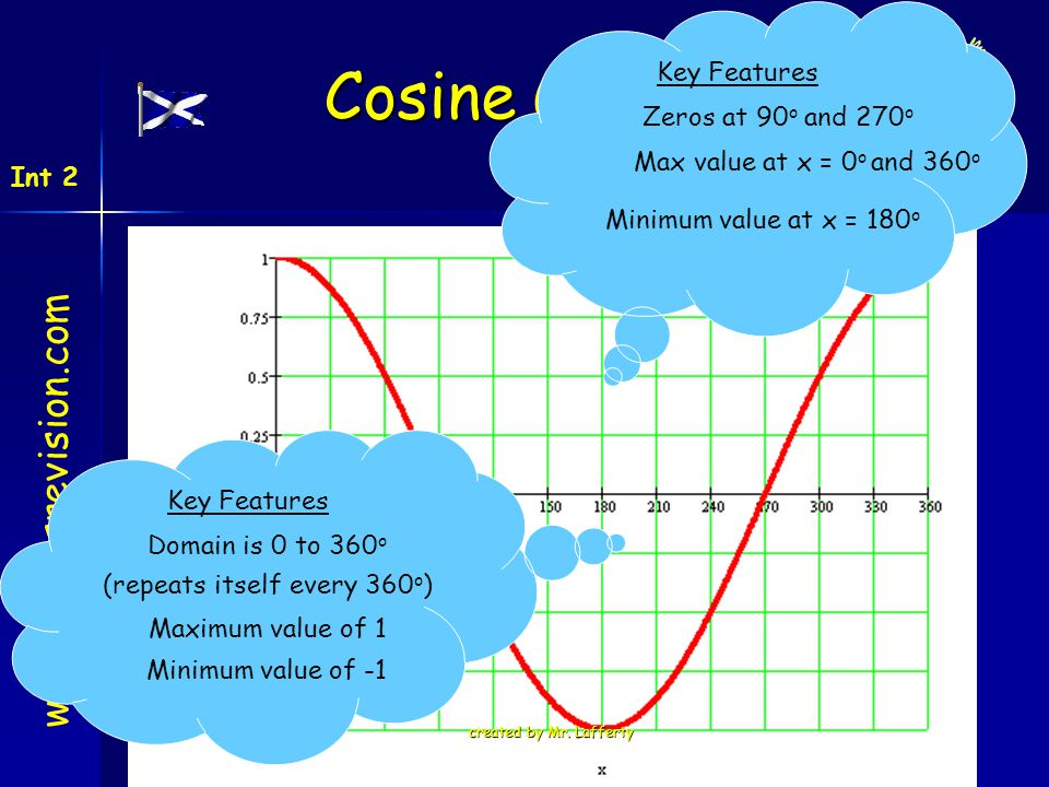 Cosine Graphs www.mathsrevision.com Key Features Zeros at 90o and 270o