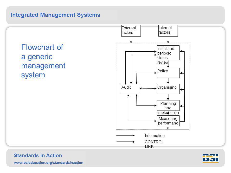 Flowchart of a generic management system