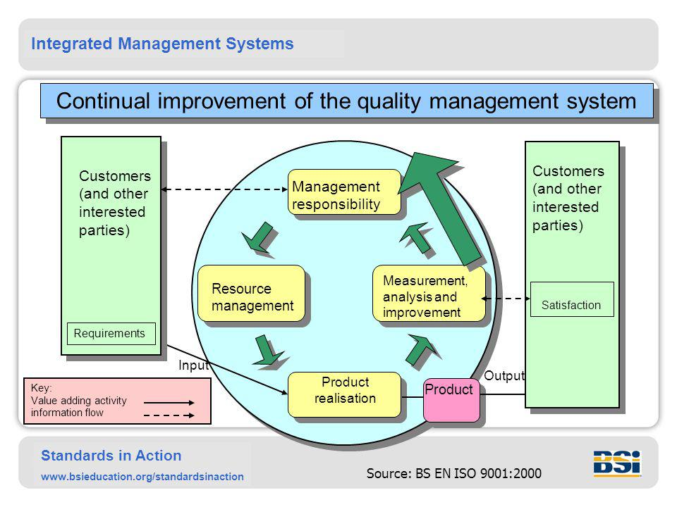 Continual improvement of the quality management system