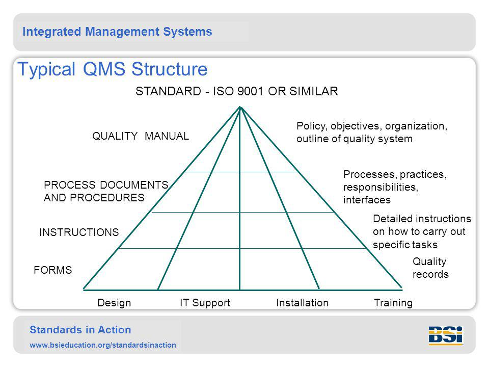 Typical QMS Structure STANDARD - ISO 9001 OR SIMILAR