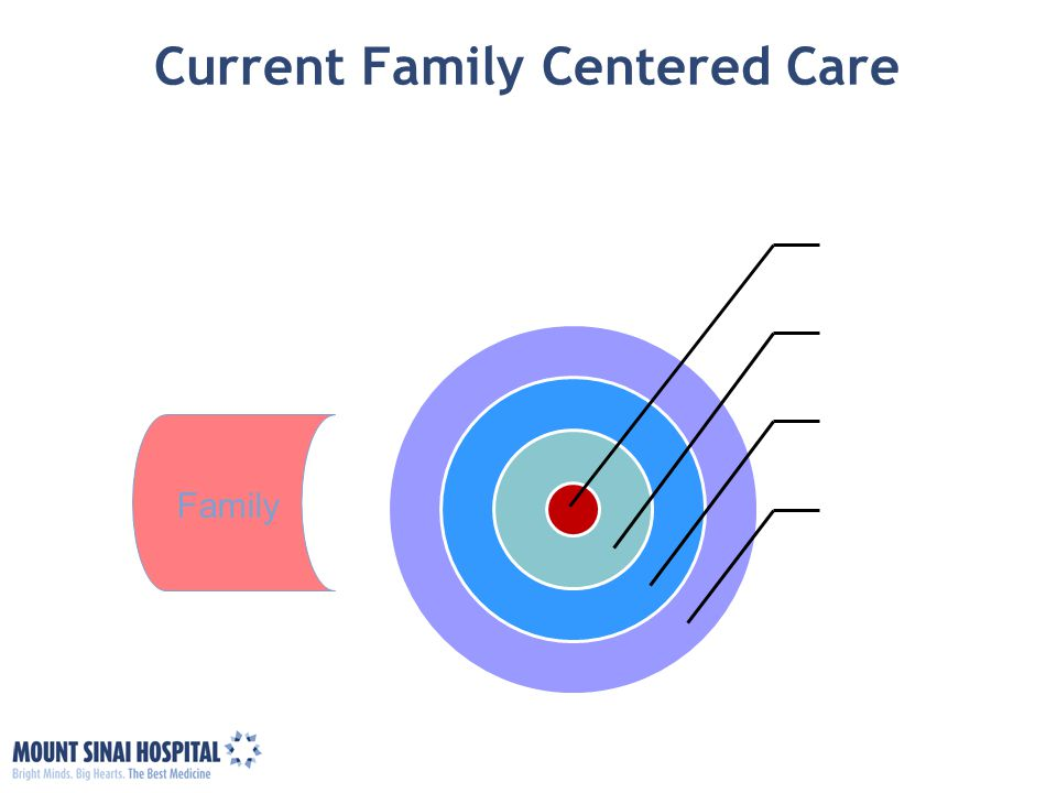 Current Family Centered Care