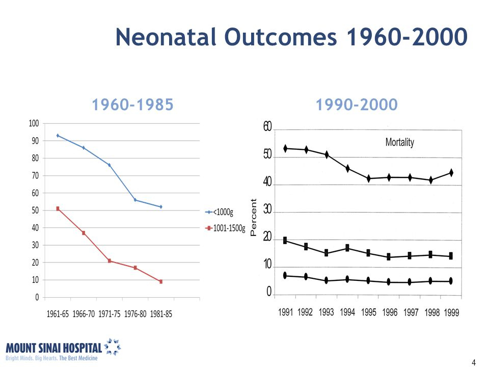 Neonatal Outcomes 1960-2000 1960-1985. 1990-2000. Source: Congress of USA, Office of Tech Assessment, NTIS order #PB88-158902.