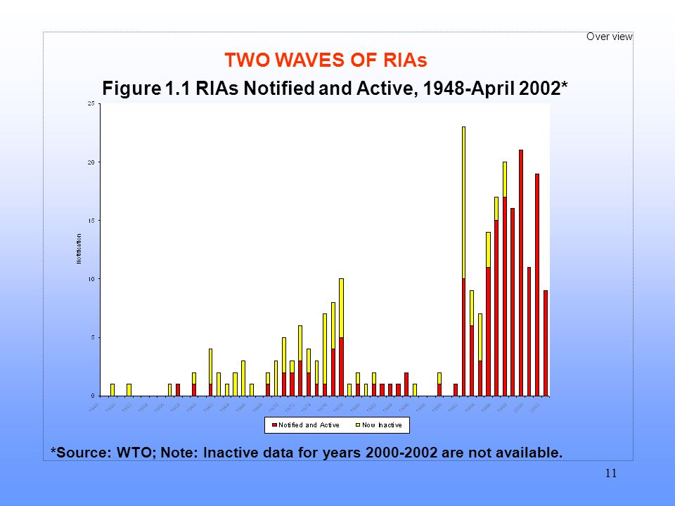 Figure 1.1 RIAs Notified and Active, 1948-April 2002*