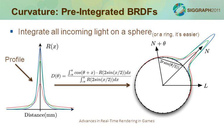 Curvature: Pre-Integrated BRDFs