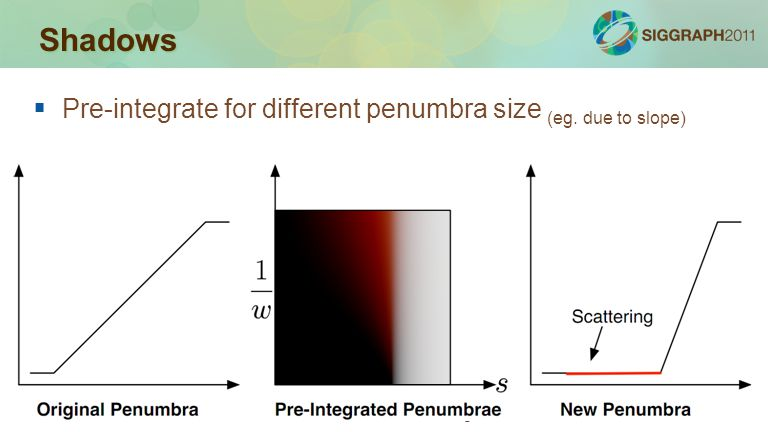 Shadows Pre-integrate for different penumbra size (eg. due to slope)