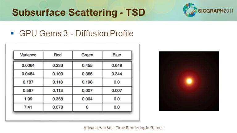 Subsurface Scattering - TSD