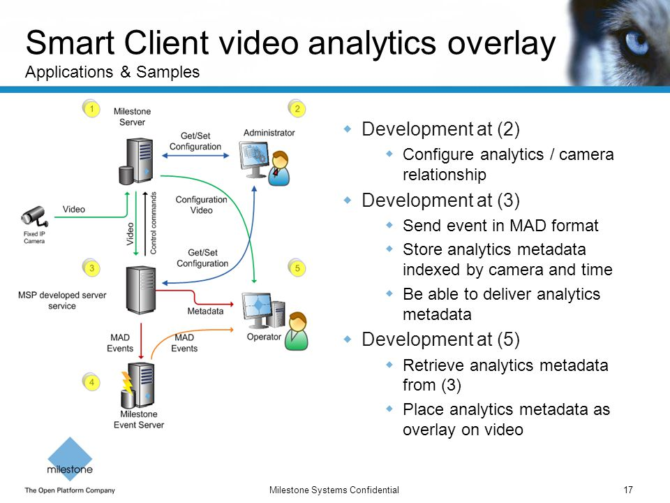 Smart Client video analytics overlay Applications & Samples