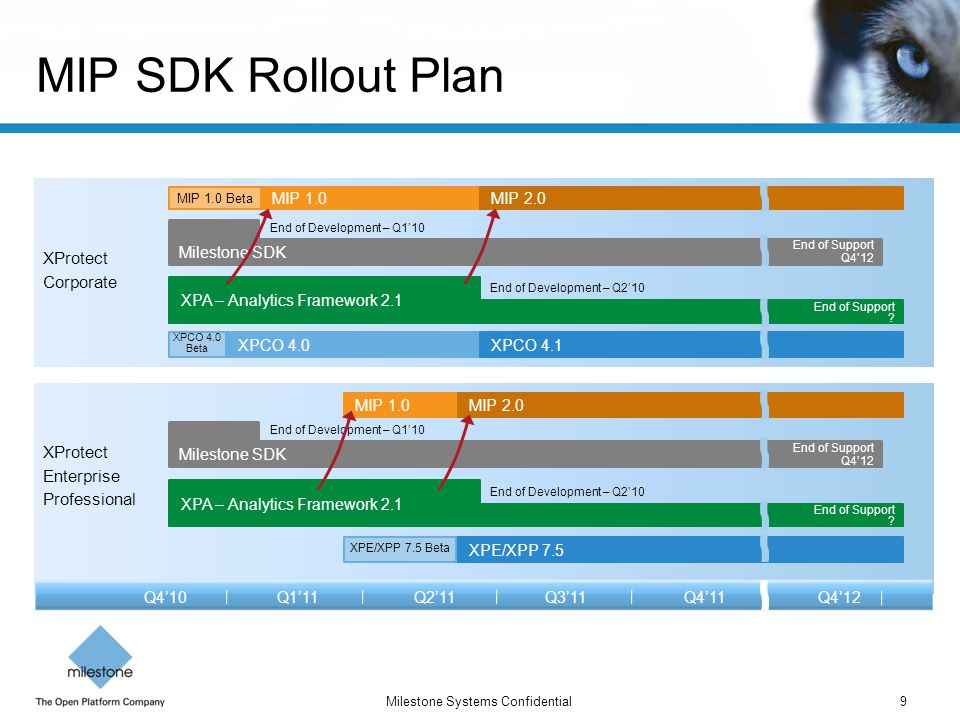 MIP SDK Rollout Plan XProtect Corporate XProtect Enterprise