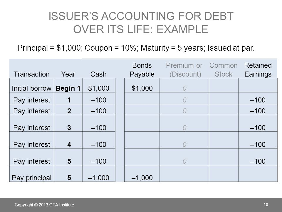 Issuer's Accounting for debt over its life: example