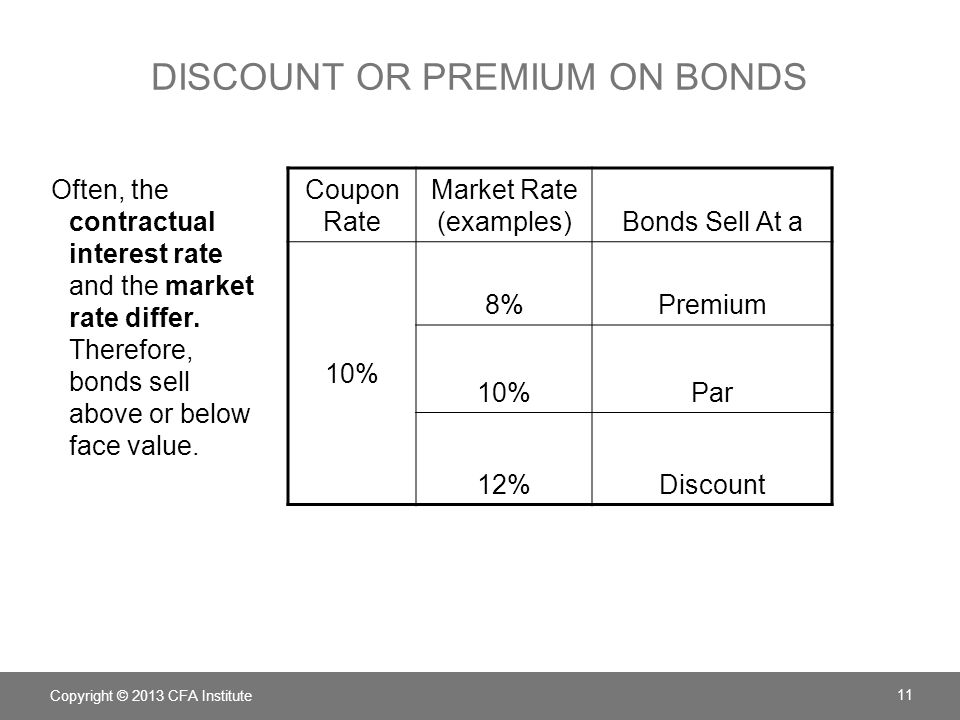 Discount or premium on bonds