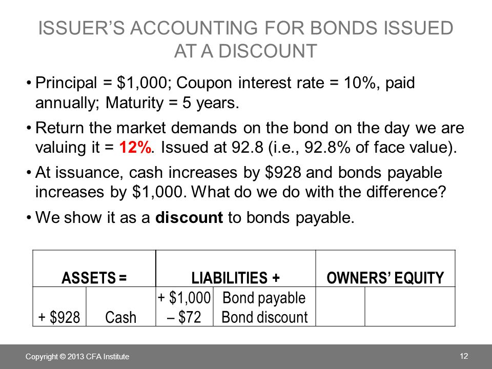 Issuer's Accounting for bonds issued at a discount
