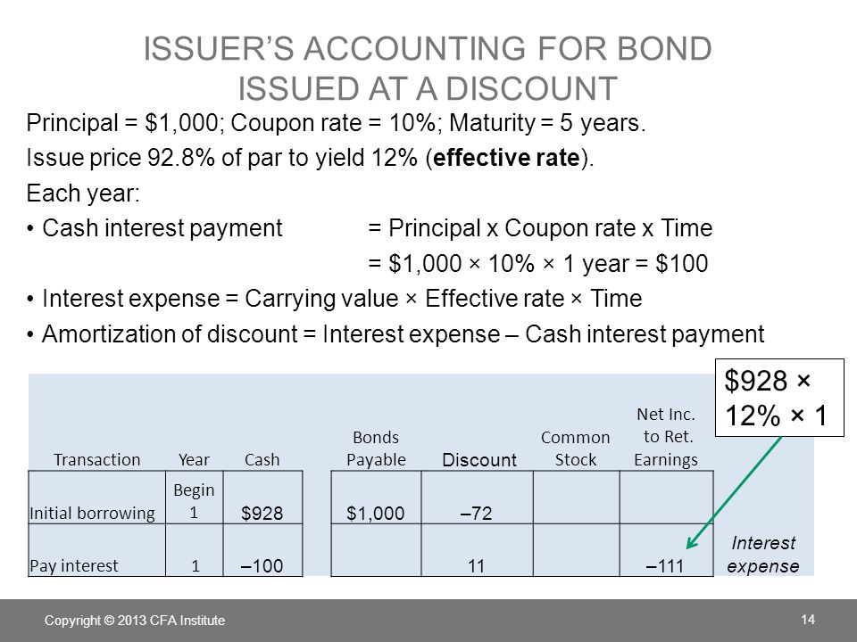 Issuer's accounting for Bond issued at a discount