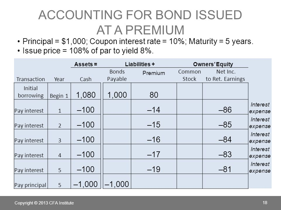 Accounting for bond issued at a premium