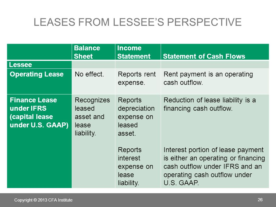 Leases from lessee's perspective