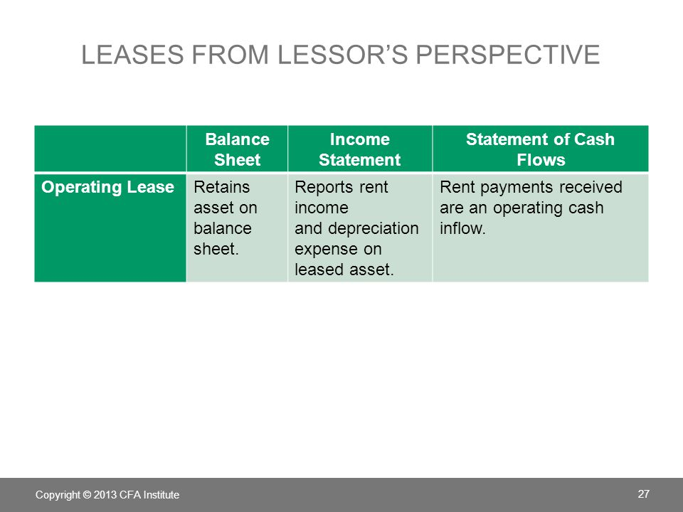 Leases from lessor's perspective