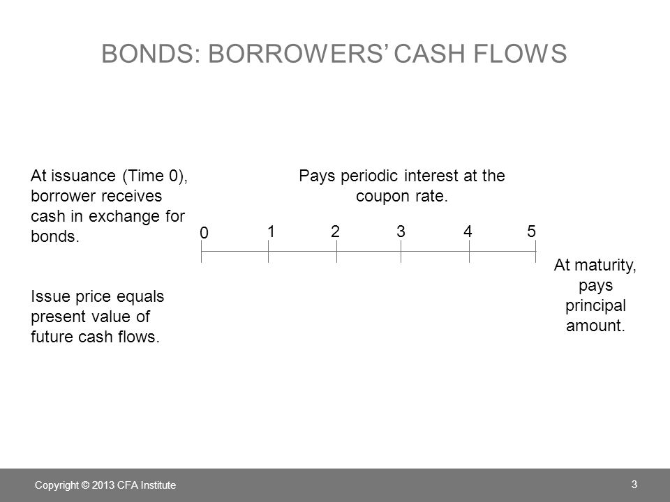 Bonds: borrowers' cash flows