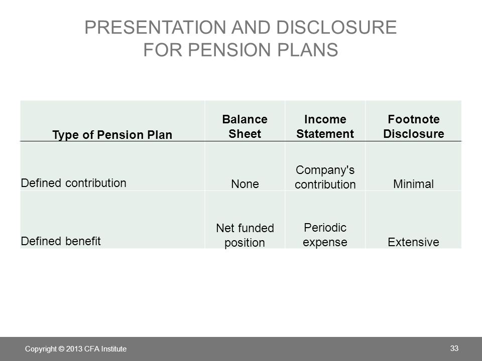 presentation and disclosure for pension plans