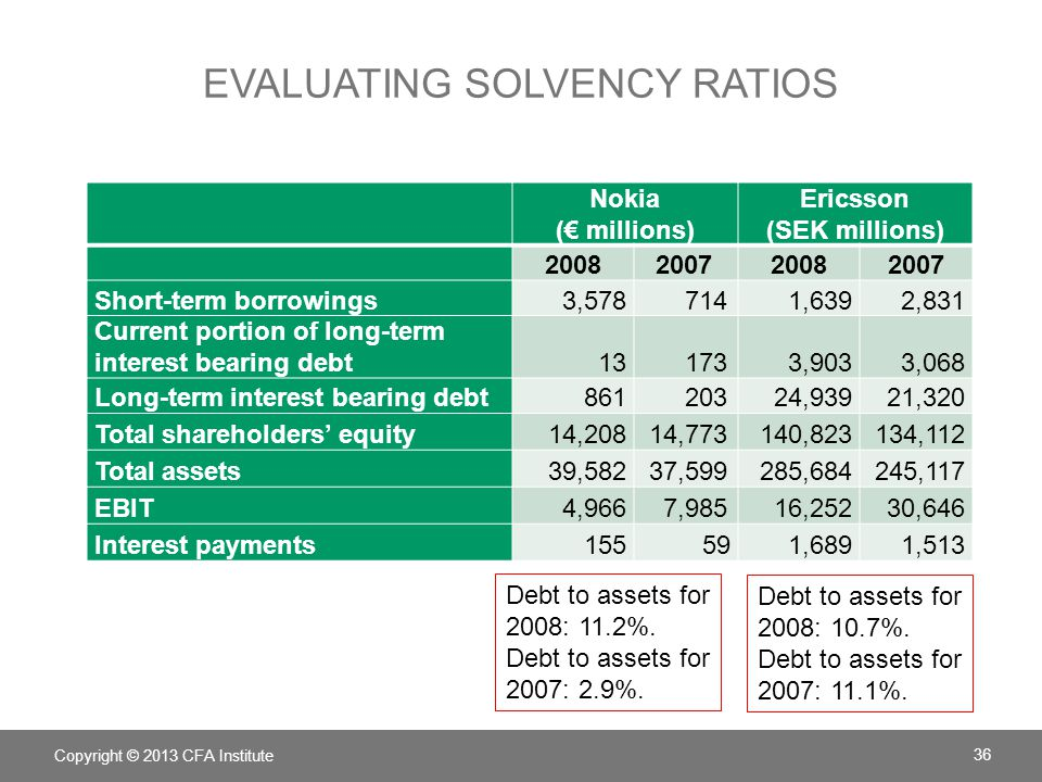 Evaluating Solvency Ratios