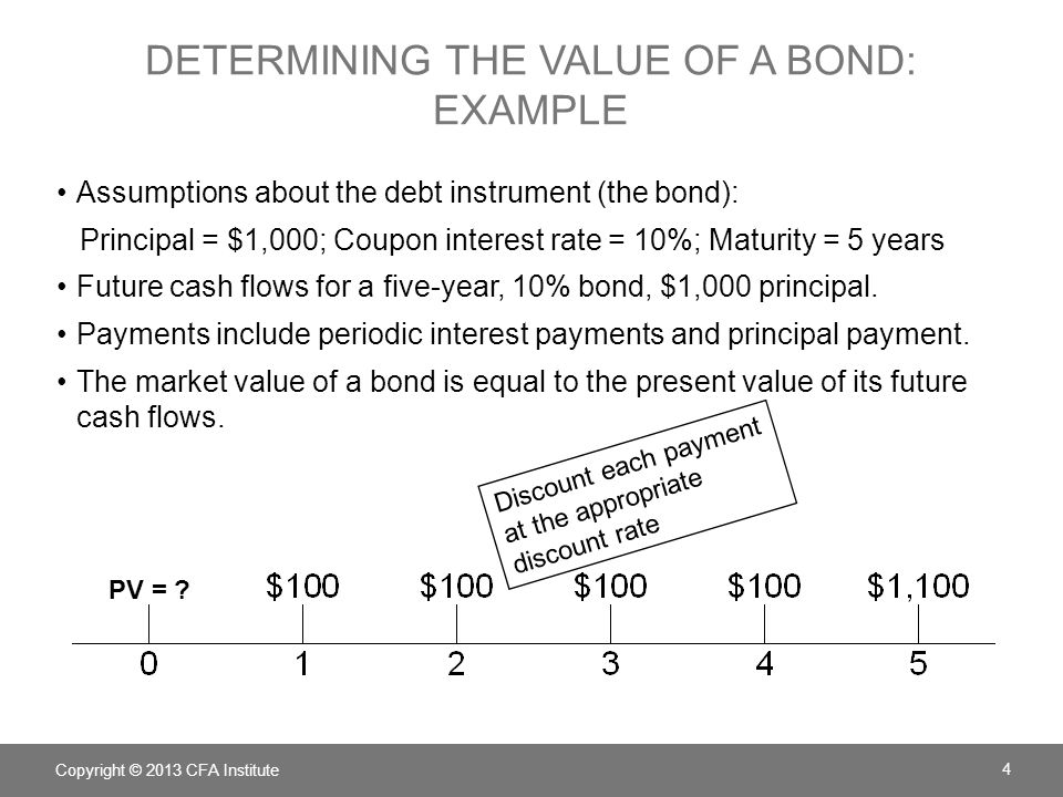 Determining the value of a bond: example