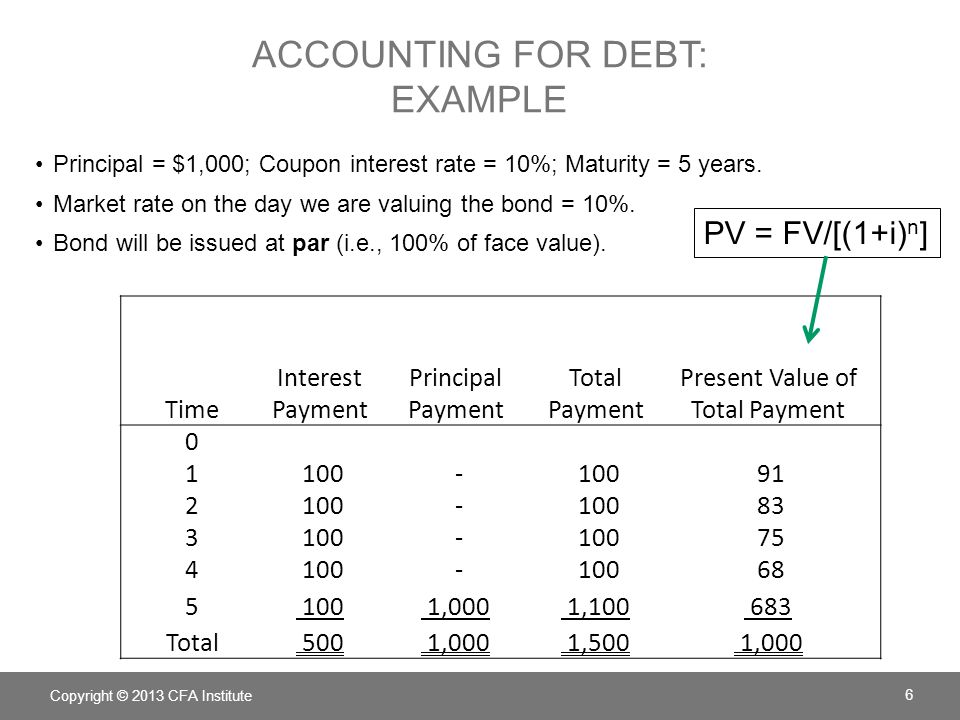 Accounting for debt: example