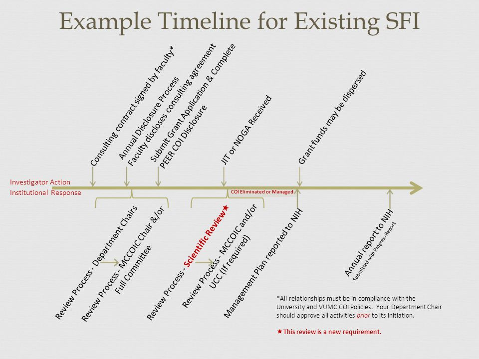 Example Timeline for Existing SFI