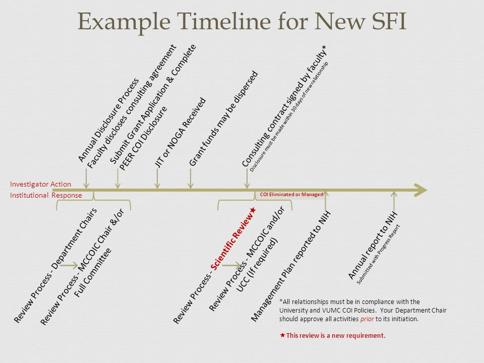 Example Timeline for New SFI